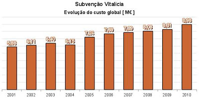 evolução grafico subvenções vitalícias vasco franco