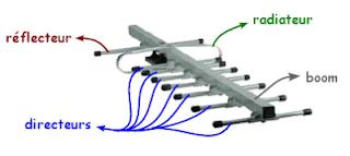 Infos technos informatique vid os hifi photos antenne tv branchement - Comment brancher une antenne rateau ...
