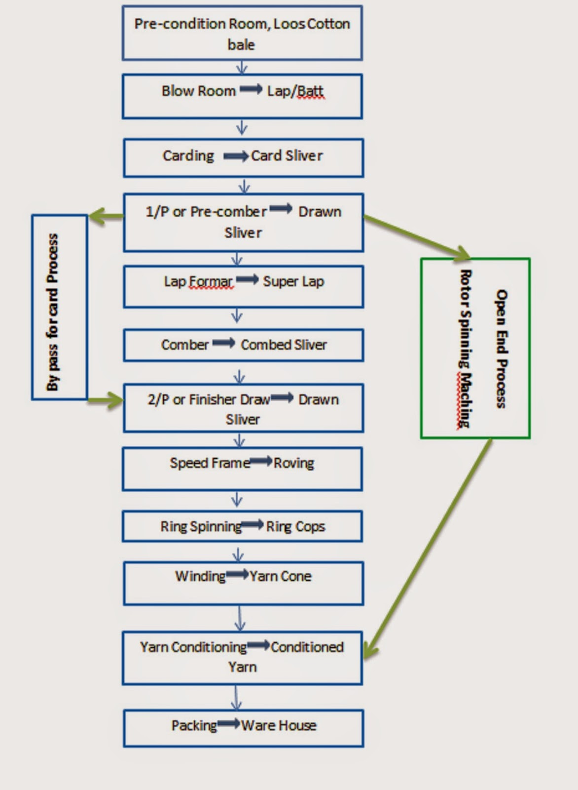 Process Flow Chart of Combed Yarn Manufacturer