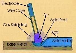 Flux shielded metal arc welding