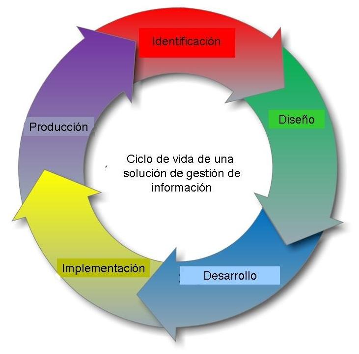 Desarrollo implementaci n y Arquitectura de desarrollo