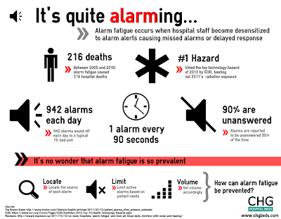 CHG Hospital Beds Alarm Fatigue Infographic