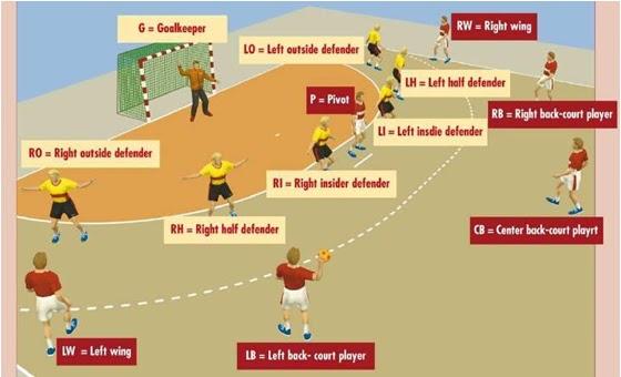 basic rules for handball