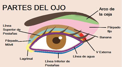 Los mejores preparados de las arrugas bajo los ojos