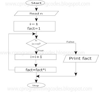 flowchart for calculate factorial value of a number