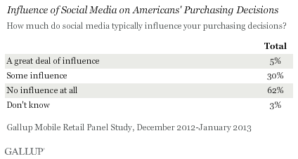 Influence of social media on purchasing decisions