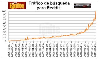 Tráfico de búsqueda para Reddit 2011