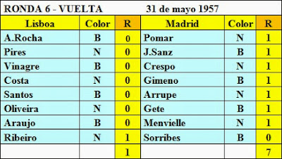 Resultados de la sexta ronda del Torneo Triangular Internacional Madrid - Lisboa - Barcelona