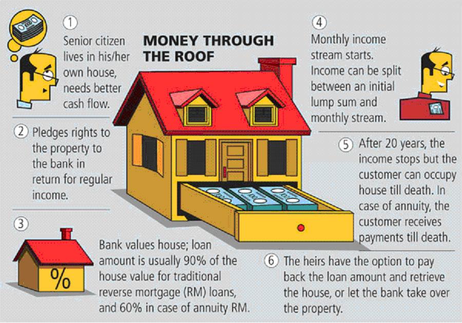 Brotherhood:... Reverse Mortgage India