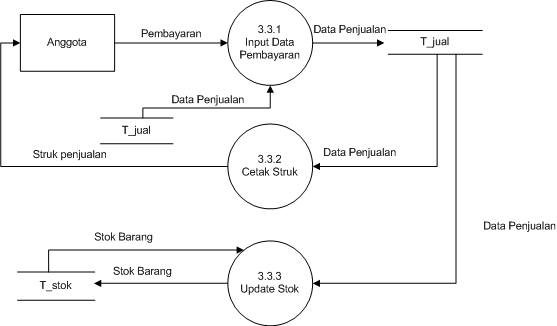 Belajar bersama membuat data flow diagram dfd dfd level 3 proses 33 pembayaran ccuart Images