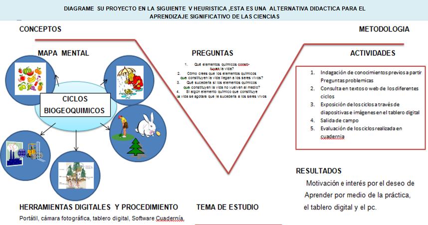 Ofimática, Un recurso digital en las TIC: LOS CICLOS BIOGEOQUÍMICOS