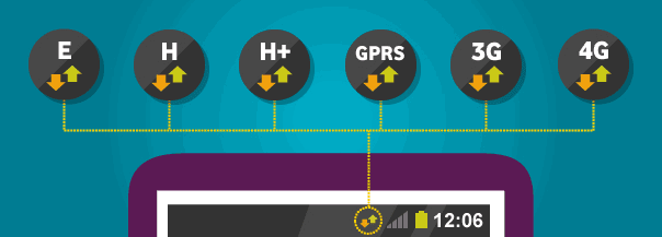 E-H-H+-GPRS-3G-4G meaning