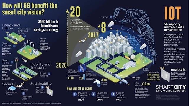 Bagaimana 5G Akan pengaruhi #smartcity