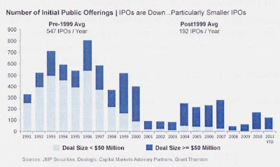 Chart: Decline in IPOs 1991-2011