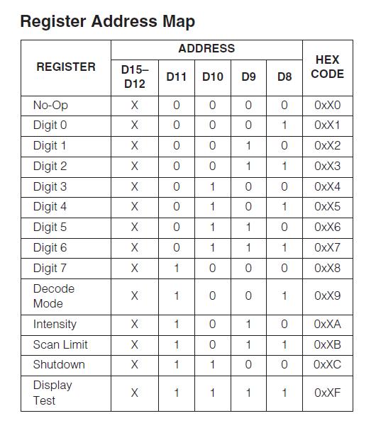 Register Address Map of seven segment display driver MAX7221