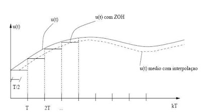 Gráfico de aproximação pelo método de Euler