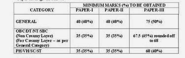 Maharashtra SET Exam Answer Key December 2013 Result at www.setexam.unipune.ac.in