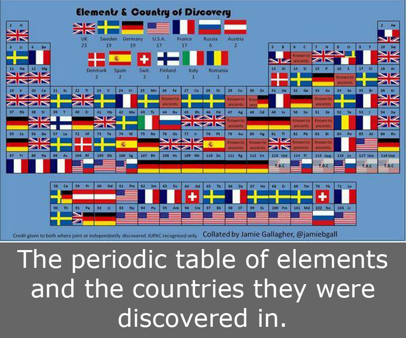 Nova Stem Education Network Periodic Table Discoveries By Country