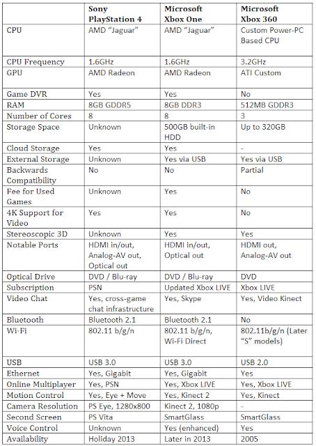 Xbox-One VS. PlayStation-4 VS. XboX-360 Specs Comparison