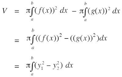 Volume benda yang terbentuk dari daerah yang dibatasi oleh kurva y1 = f(x), y2 = g(x), garis x = a dan x = b