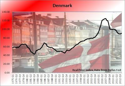 denmark home prices graph, denmark housing bubble