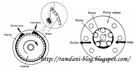 komponen pompa bahan bakar electric mobil
