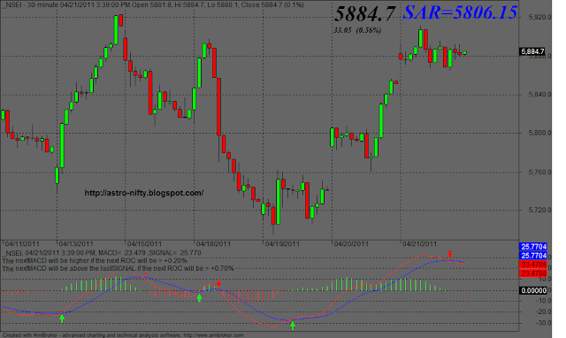 Nifty sar trading system