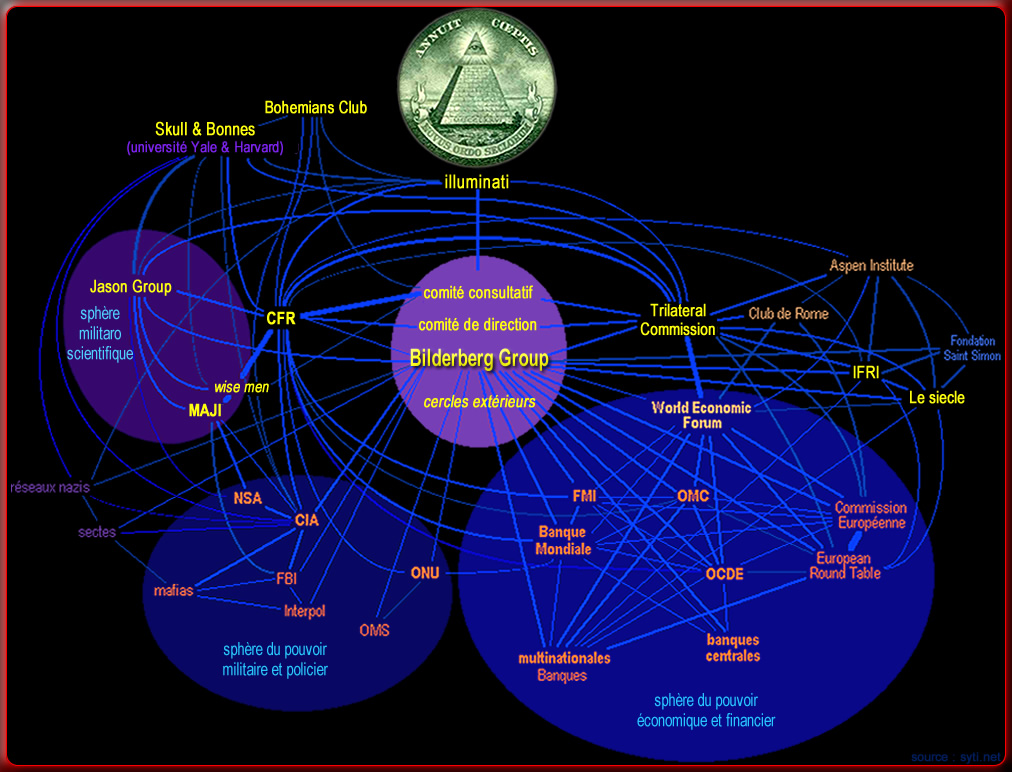 Organigramme de l'ordre mondial