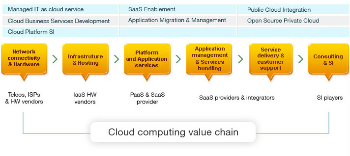business value of cloud computing Constellation brands used a cloud value calculator tool and a  multiple ways  that cloud computing can create value for a business, in some.