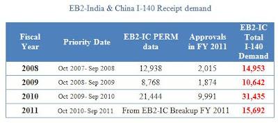 Eb2 priority date china in Brisbane