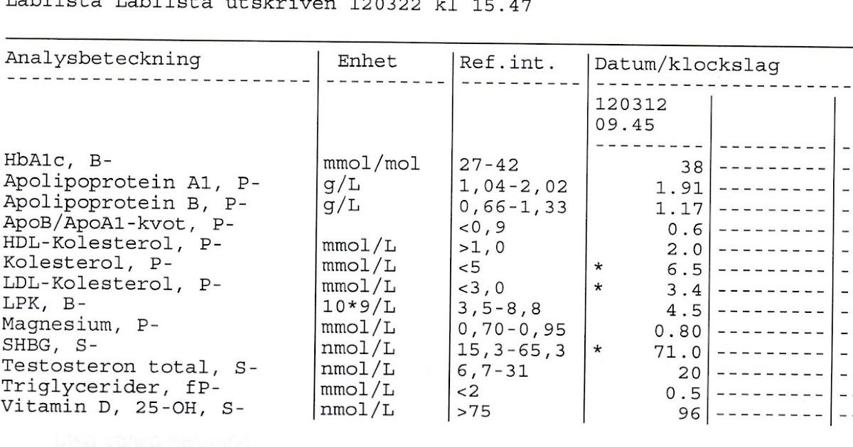 ldl kolesterol referensvärde