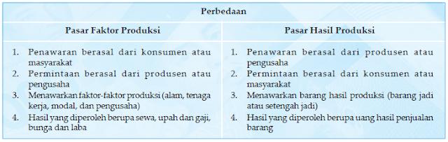 Perbedaan Pasar Faktor Produksi dan Pasar Hasil Produksi
