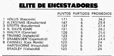 ARCHIVO ESTADÍSTICO  - Página 2 6.-%C3%89lite+encestadores+Hollis+primero