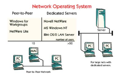 operating system network Intro to Information Technology: Network Operating Systems