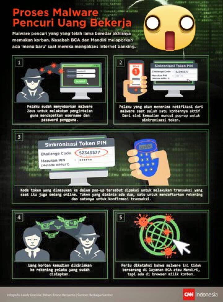 Cara aman transaksi di internet
