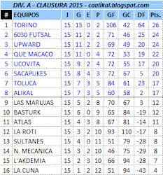 Div. A - Torneo Clausura