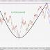 Interesting Index Charts: 5th October 2013