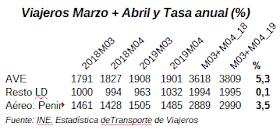 Sin efecto Semana Santa, maro+abril fue un bimestre en que AVE supera en crecimiento al avión