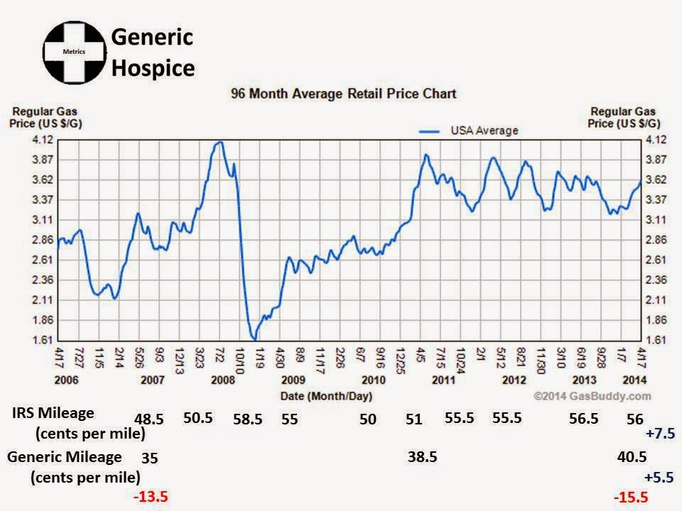 Generic Hospice: Employee Gas Prices Rising