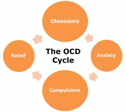 how to avoid ocd thoughts
