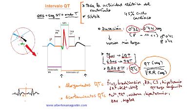 Electrocardiograma (ECG) e intervalo QT