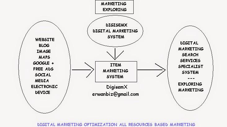 if Company Need Marketing