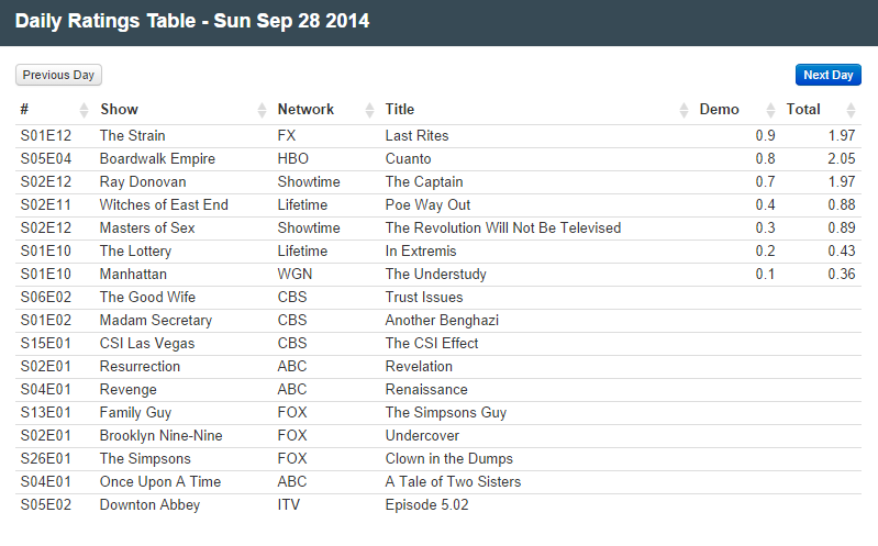 Final Adjusted TV Ratings for Sunday 28th September 2014