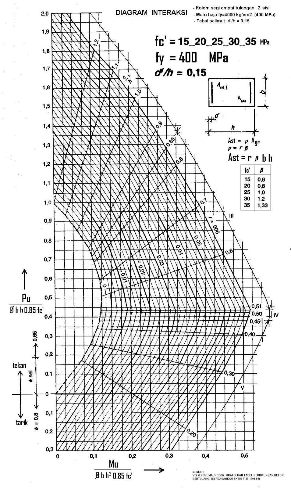 Struktur beton 1 grafik perencanaan kolom persegi diagram interaksi kolom persegi tulangan pada 2 sisi ccuart Image collections