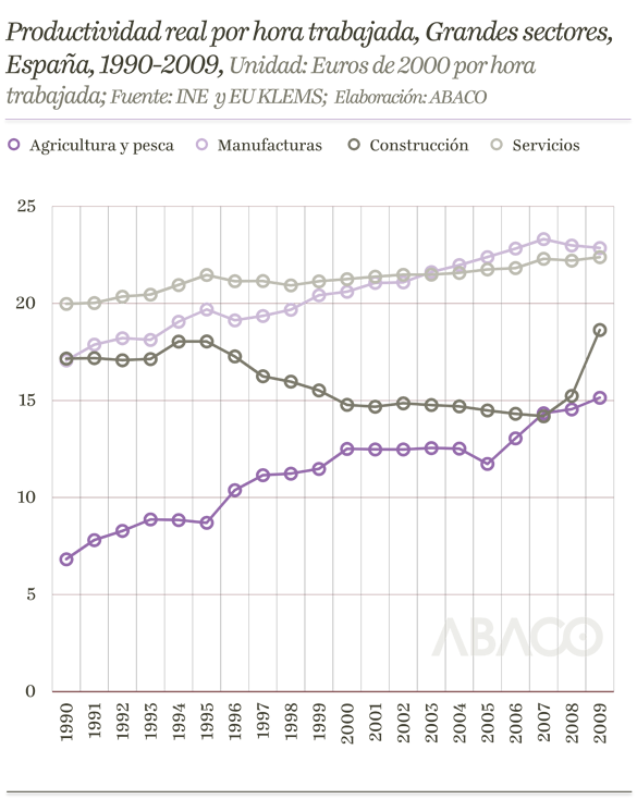 Productividad sectores España
