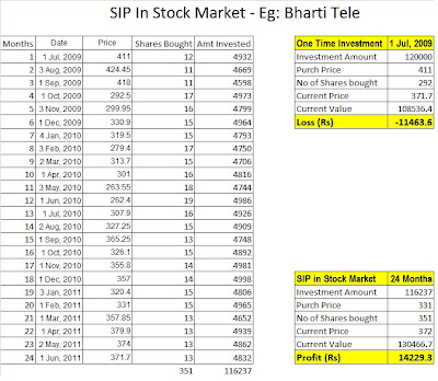 Stock market investment options