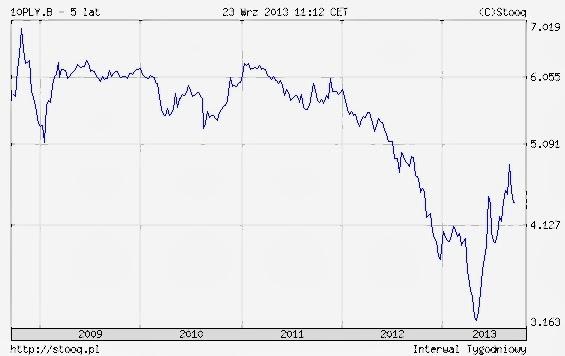 Rentowność polskich obligacji dziesięcioletnich