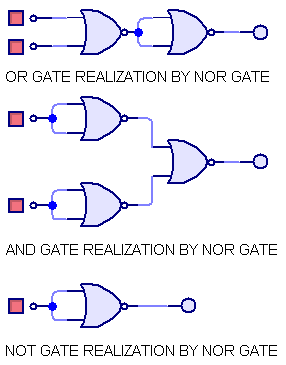 OR GATE, AND GATE AND NOT BY NOR GATES