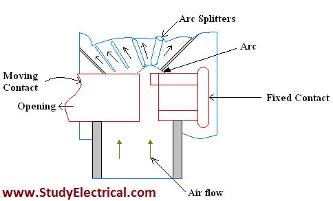 Air Blast Circuit Breakers Classification And Working