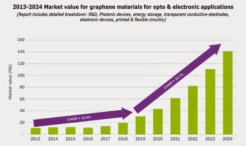 graphene development and applications 2018-8-16 a survey of graphene applications and uses in solar cells, desalination, electronics, medical diagnostics, etc.